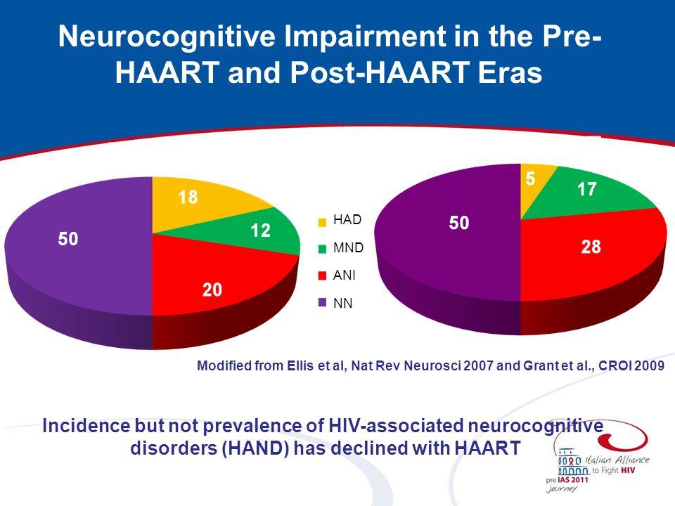Neurocognitive Impairment in the Pre-HAART and Post-HAART Eras