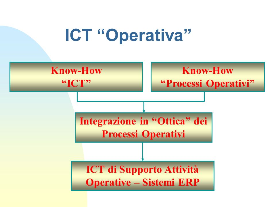 ICT Operativa Know-How ICT Know-How Processi Operativi