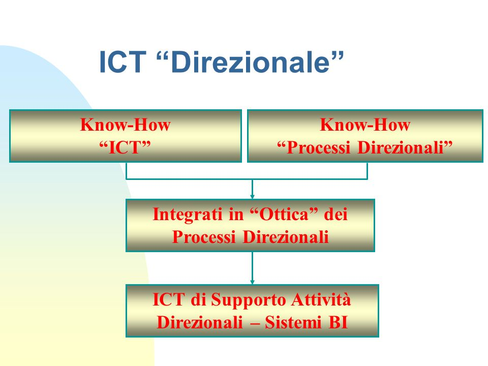 ICT Direzionale Know-How ICT Know-How Processi Direzionali