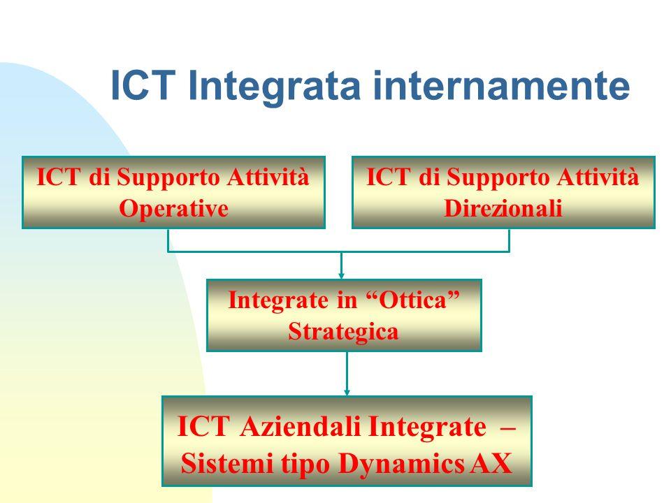 ICT Integrata internamente