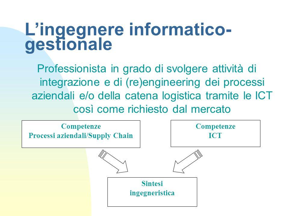 Processi aziendali/Supply Chain