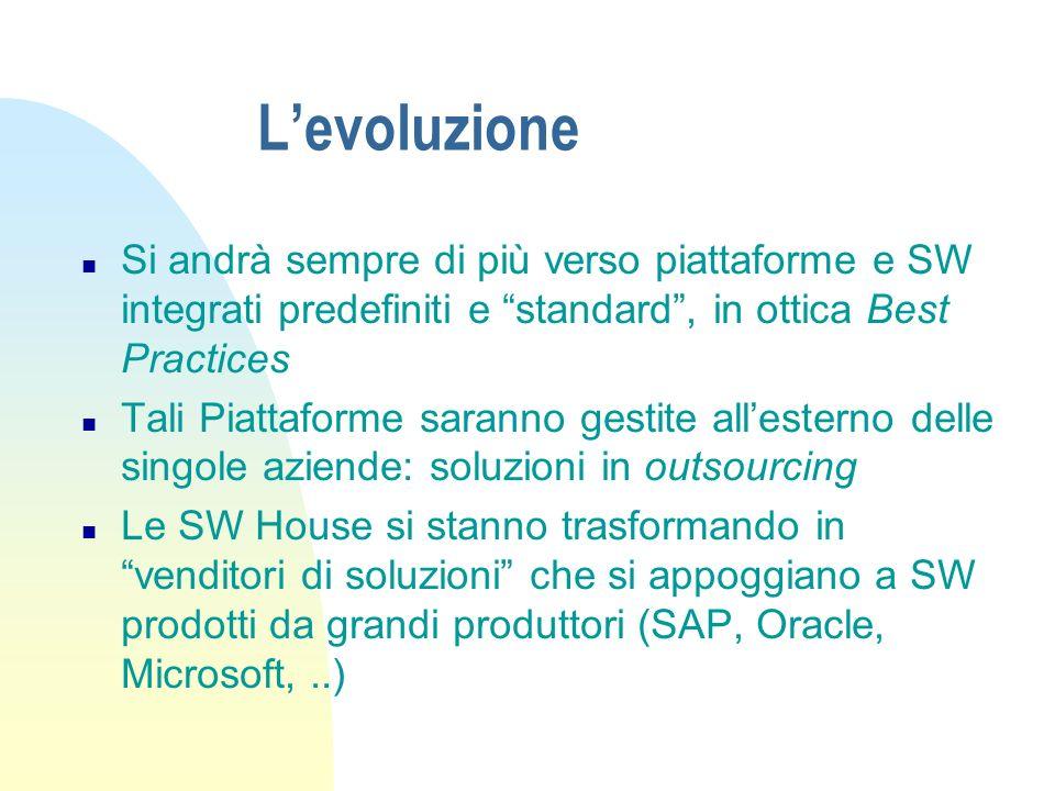 L'evoluzione Si andrà sempre di più verso piattaforme e SW integrati predefiniti e standard , in ottica Best Practices.