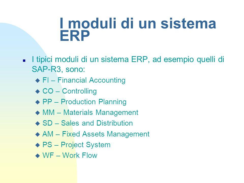 I moduli di un sistema ERP