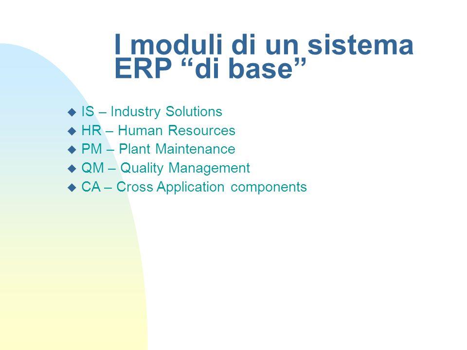 I moduli di un sistema ERP di base