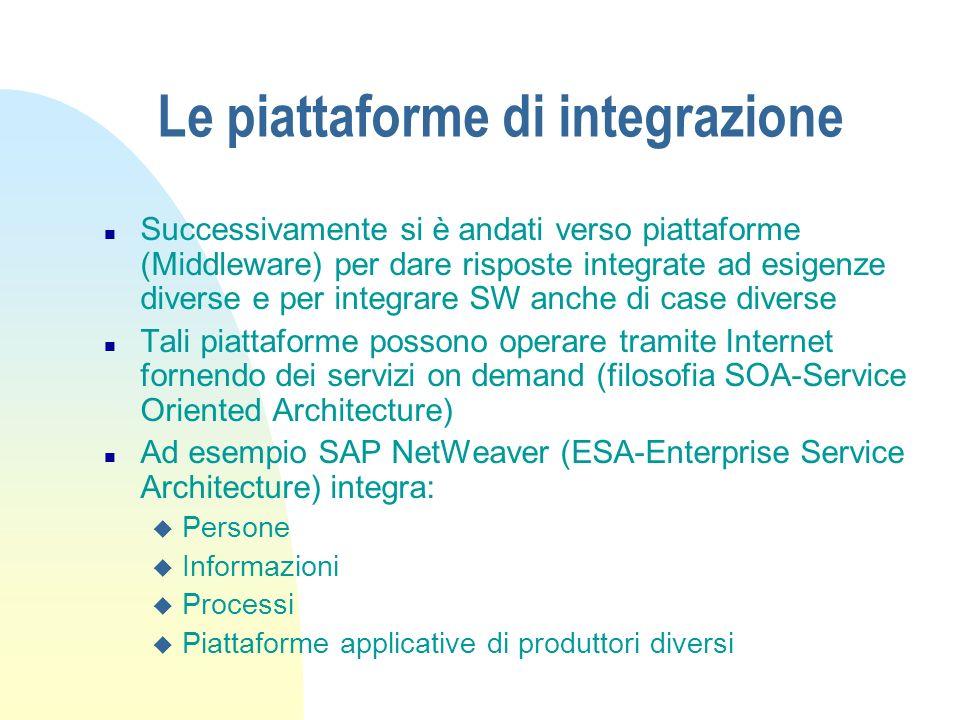 Le piattaforme di integrazione