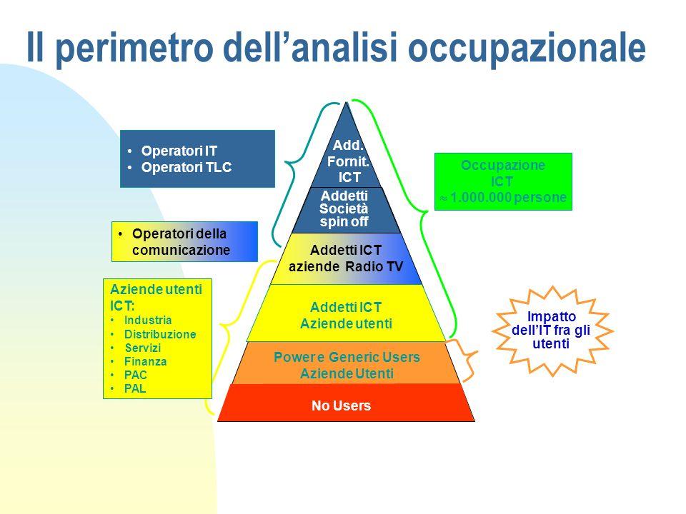 Il perimetro dell'analisi occupazionale
