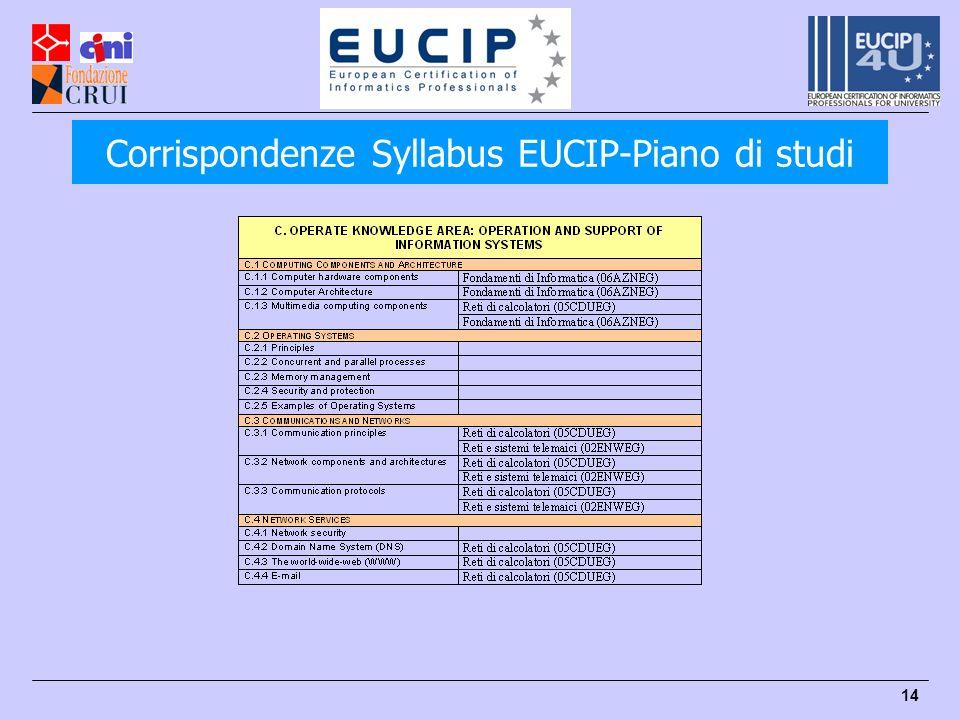 Corrispondenze Syllabus EUCIP-Piano di studi