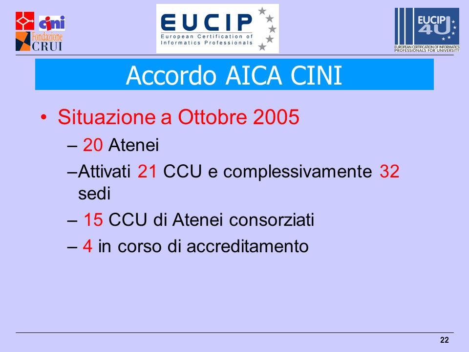 Accordo AICA CINI Situazione a Ottobre 2005 20 Atenei