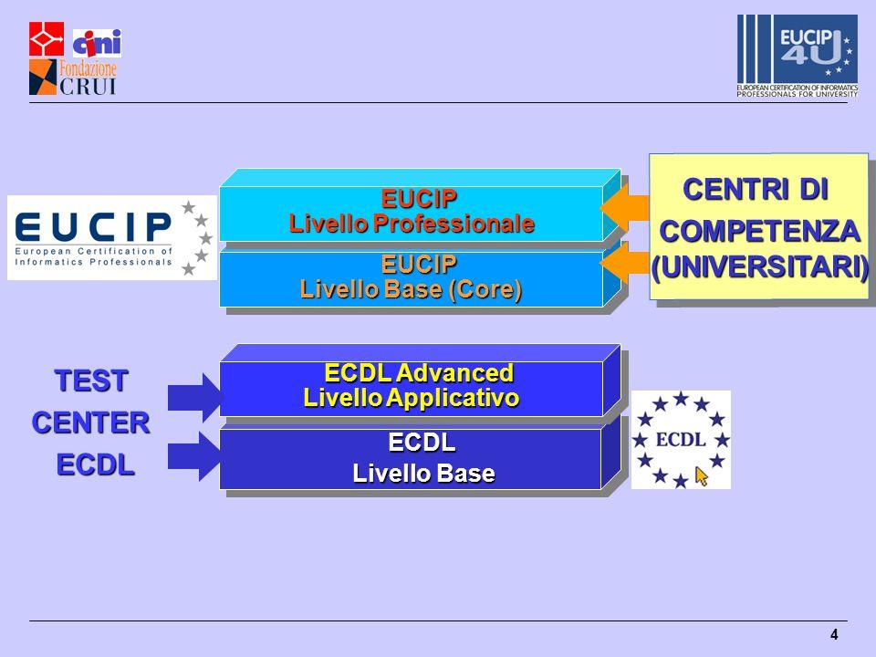 Livello Professionale COMPETENZA (UNIVERSITARI)