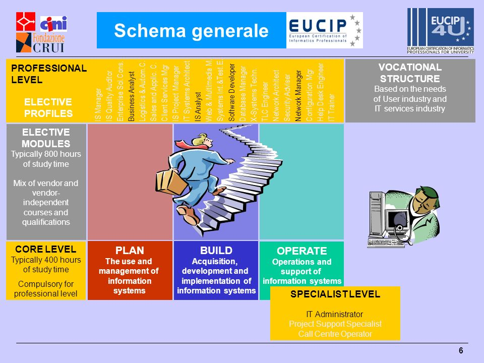Schema generale PLAN OPERATE BUILD PROFESSIONAL LEVEL VOCATIONAL