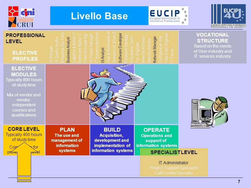 Livello Base PLAN BUILD OPERATE PROFESSIONAL LEVEL VOCATIONAL