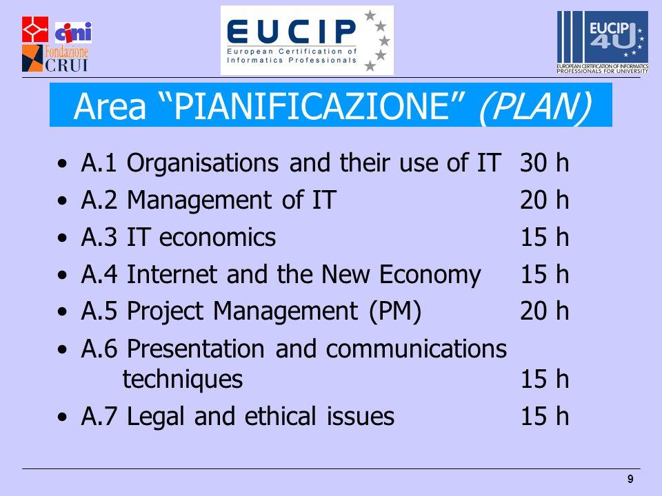Area PIANIFICAZIONE (PLAN)