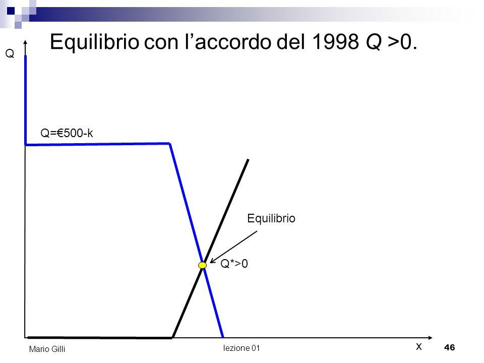 Equilibrio con l'accordo del 1998 Q >0.