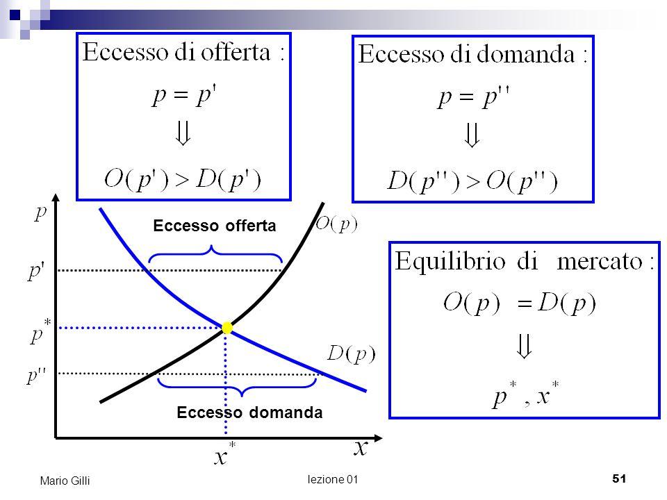 Eccesso offerta Eccesso domanda Mario Gilli Microeconomia Mario Gilli