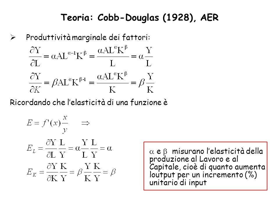 Teoria: Cobb-Douglas (1928), AER