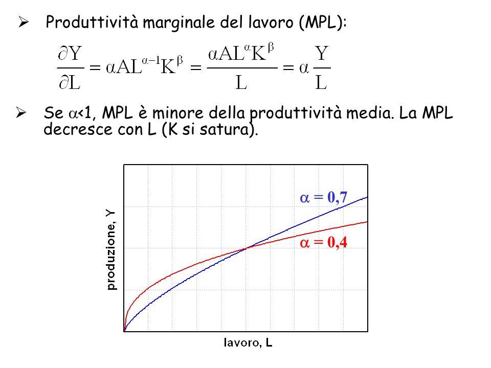 Produttività marginale del lavoro (MPL):