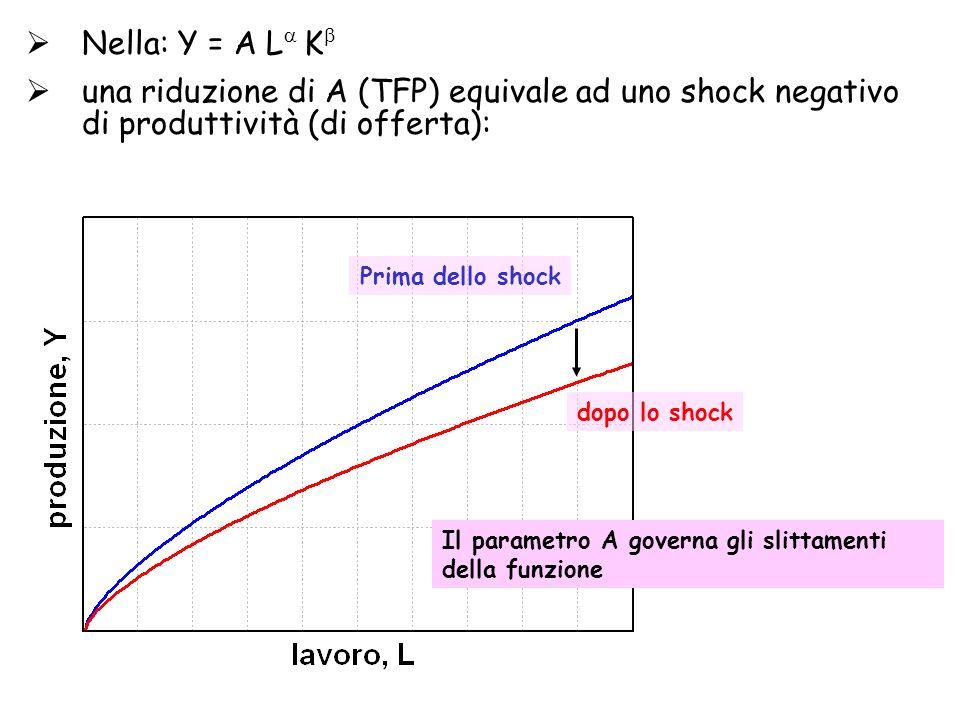 Nella: Y = A L K una riduzione di A (TFP) equivale ad uno shock negativo di produttività (di offerta):