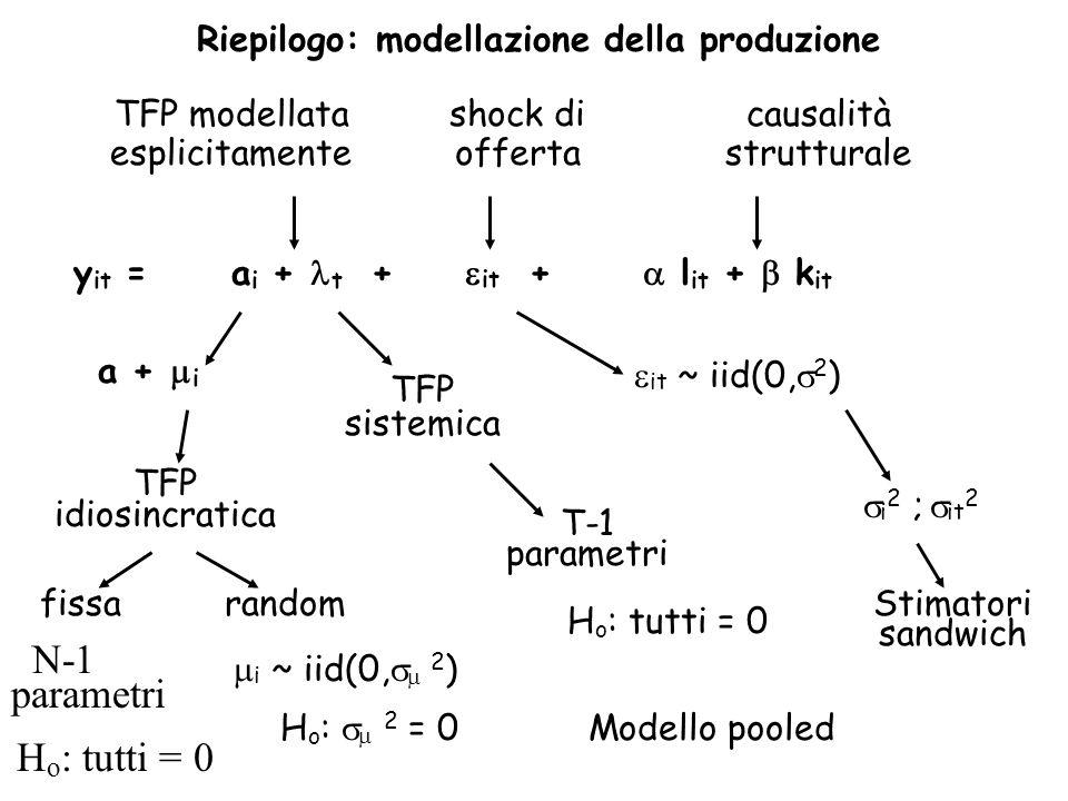 Riepilogo: modellazione della produzione