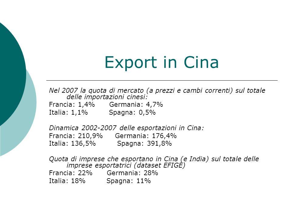 Export in Cina Nel 2007 la quota di mercato (a prezzi e cambi correnti) sul totale delle importazioni cinesi: