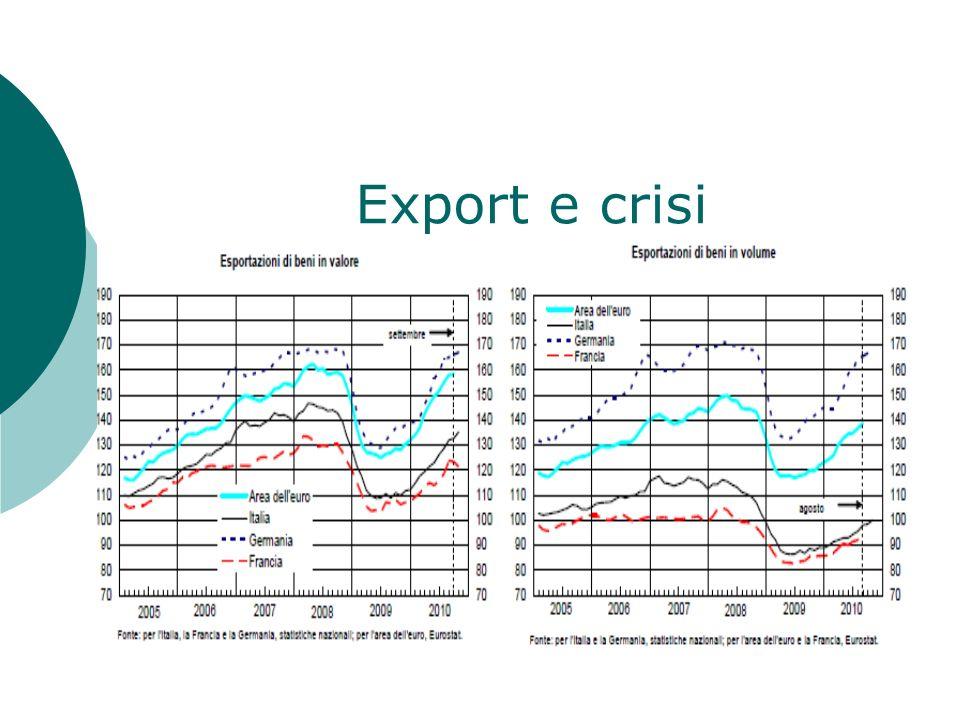 Export e crisi