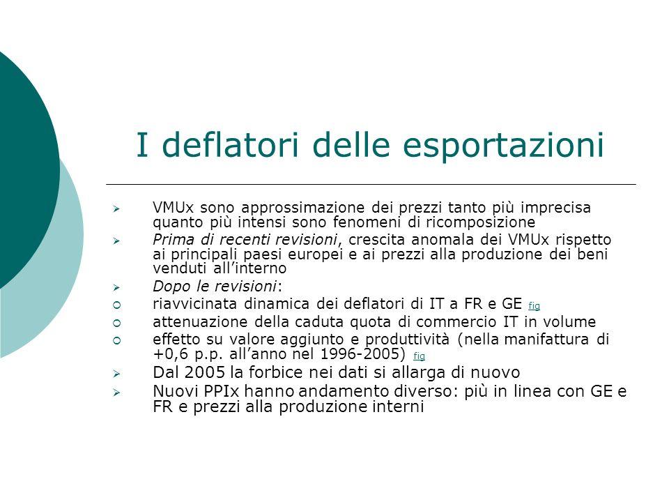 I deflatori delle esportazioni