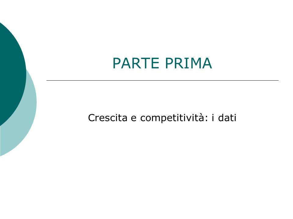 Crescita e competitività: i dati
