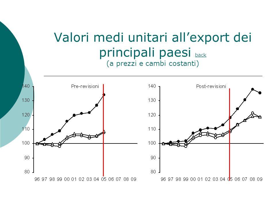 Valori medi unitari all'export dei principali paesi back (a prezzi e cambi costanti)