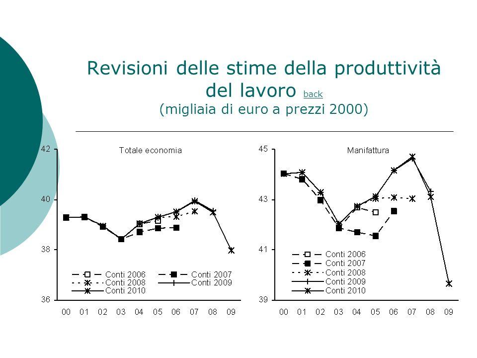 Revisioni delle stime della produttività del lavoro back (migliaia di euro a prezzi 2000)