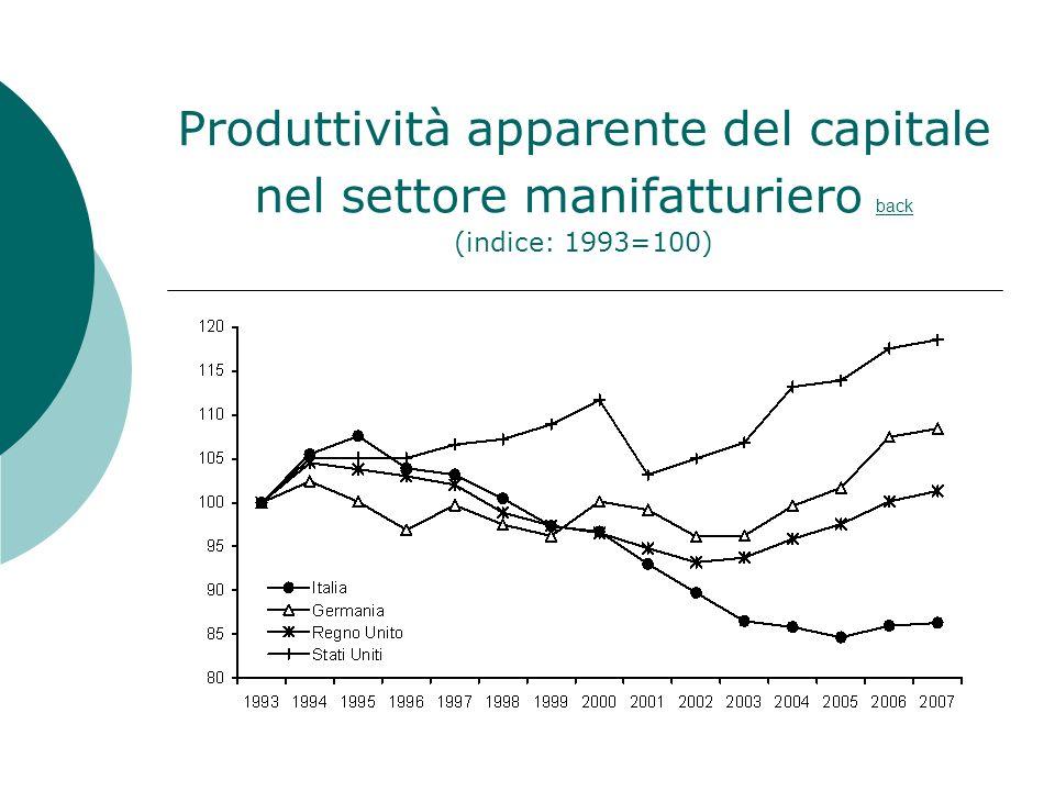 Produttività apparente del capitale nel settore manifatturiero back (indice: 1993=100)