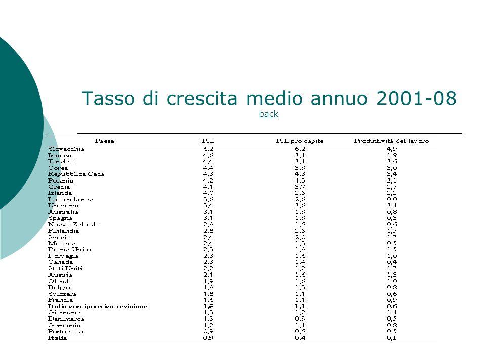 Tasso di crescita medio annuo 2001-08 back