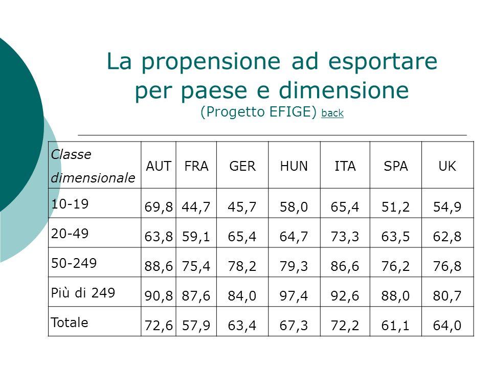 La propensione ad esportare per paese e dimensione (Progetto EFIGE) back