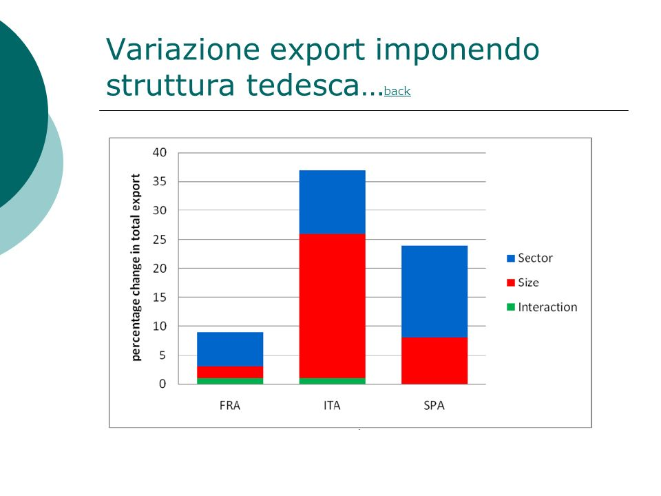 Variazione export imponendo struttura tedesca…back