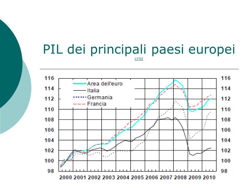 PIL dei principali paesi europei crisi