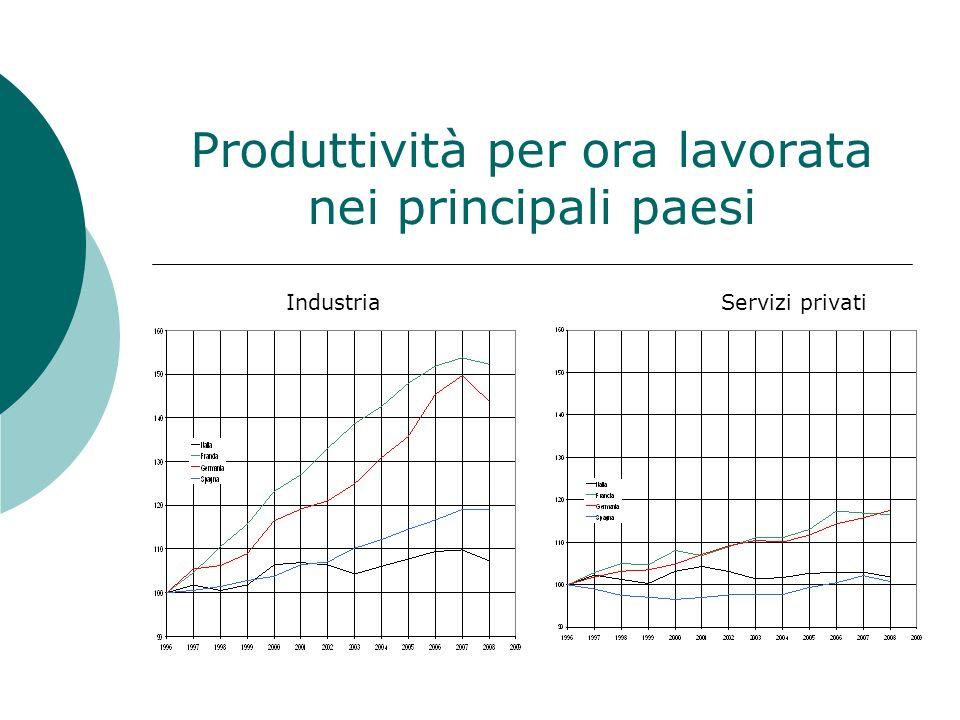 Produttività per ora lavorata nei principali paesi