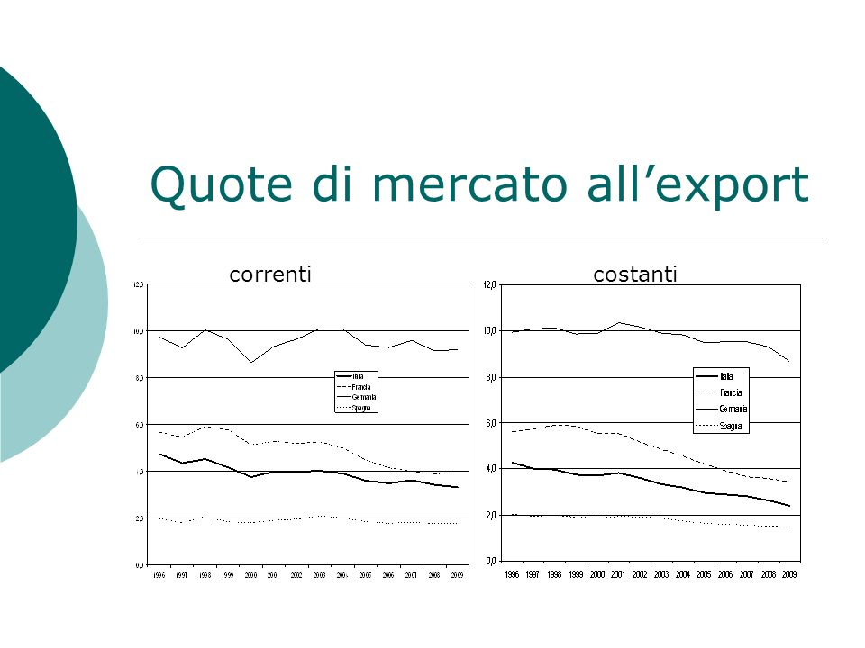 Quote di mercato all'export