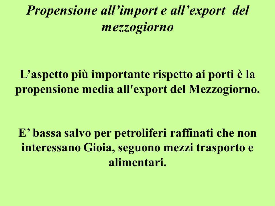 Propensione all'import e all'export del mezzogiorno