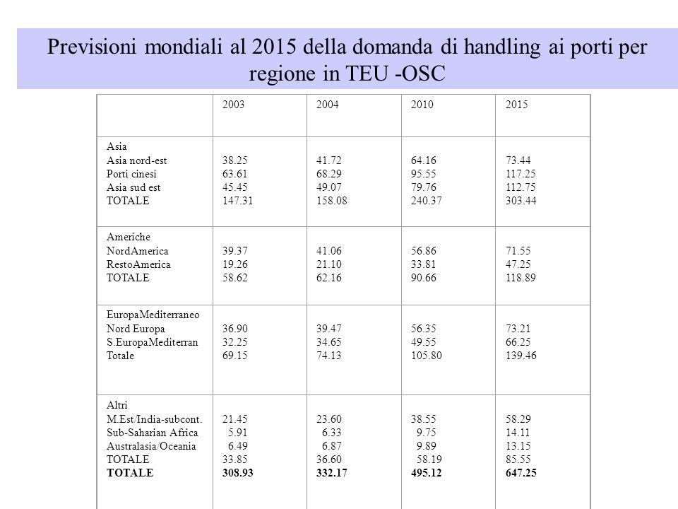 Previsioni mondiali al 2015 della domanda di handling ai porti per regione in TEU -OSC