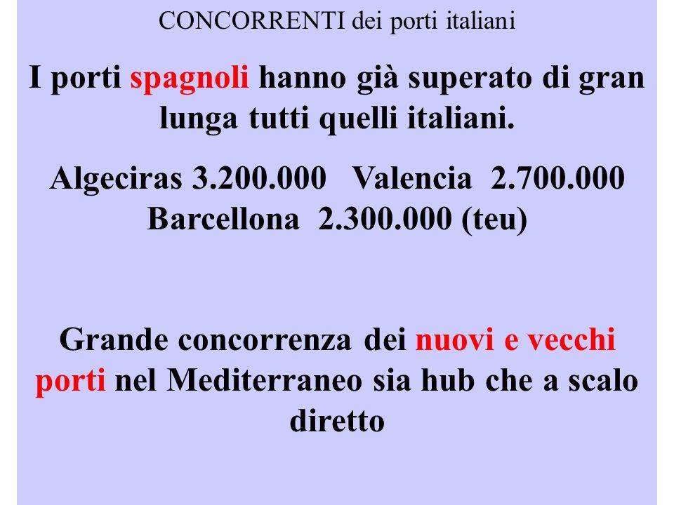 Algeciras 3.200.000 Valencia 2.700.000 Barcellona 2.300.000 (teu)