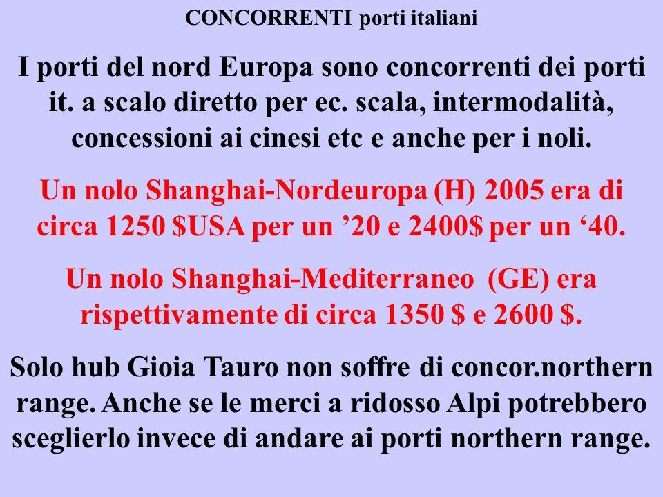 CONCORRENTI porti italiani