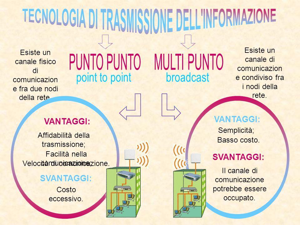 TECNOLOGIA DI TRASMISSIONE DELL INFORMAZIONE