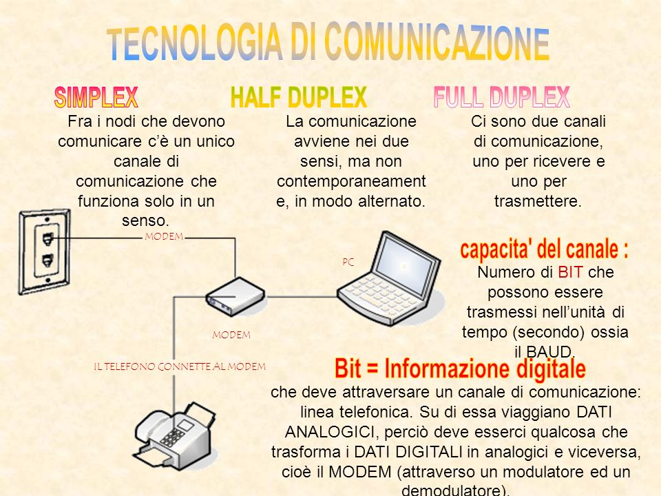 TECNOLOGIA DI COMUNICAZIONE Bit = Informazione digitale