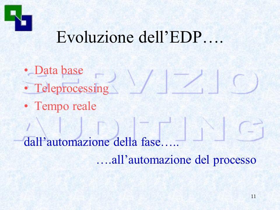 Evoluzione dell'EDP…. Data base Teleprocessing Tempo reale