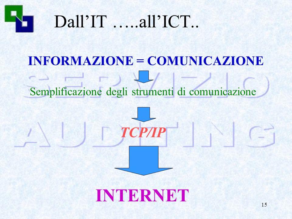 INFORMAZIONE = COMUNICAZIONE