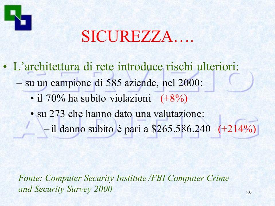 SICUREZZA…. L'architettura di rete introduce rischi ulteriori: