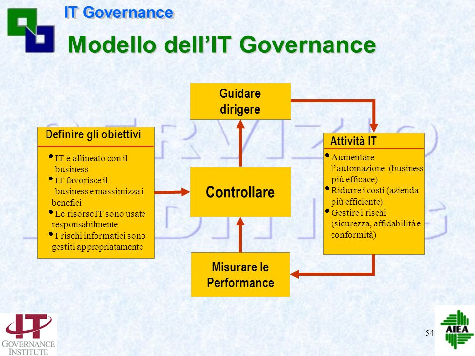 Modello dell'IT Governance Misurare le Performance