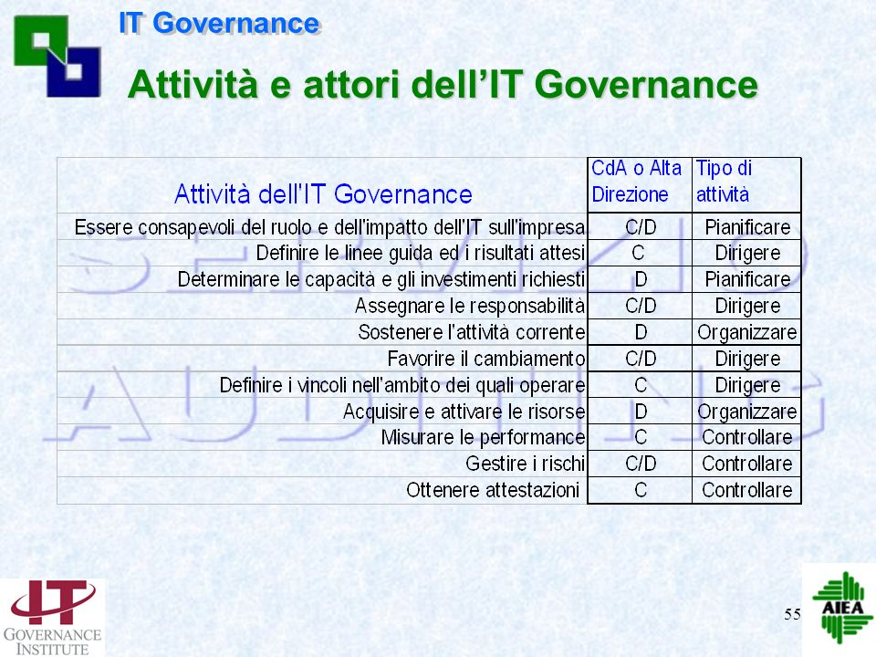 Attività e attori dell'IT Governance