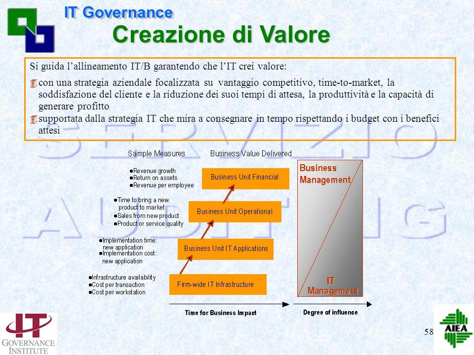 Creazione di Valore IT Governance