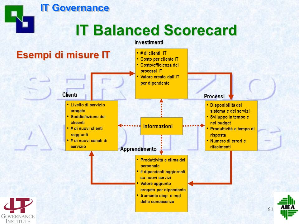 IT Balanced Scorecard IT Governance Esempi di misure IT Investimenti