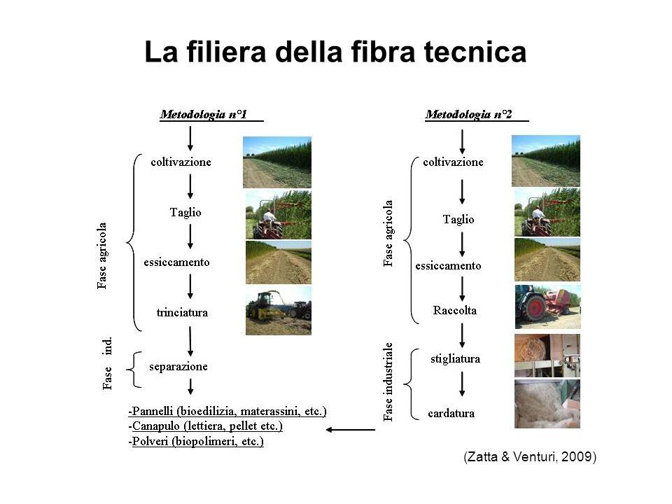 La filiera della fibra tecnica