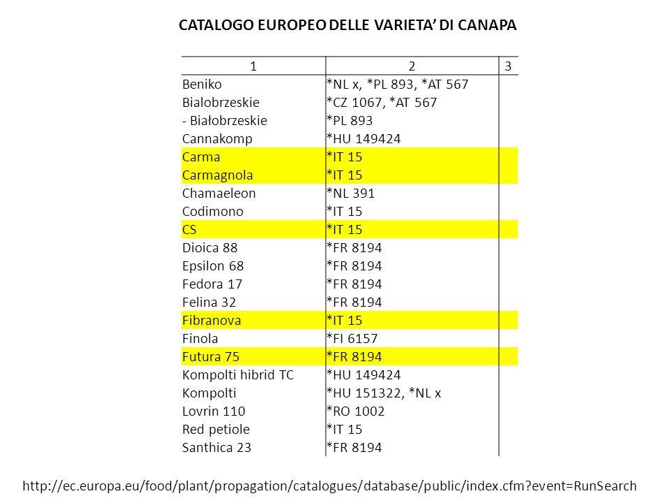 CATALOGO EUROPEO DELLE VARIETA' DI CANAPA